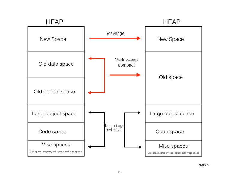Spaces in the heap